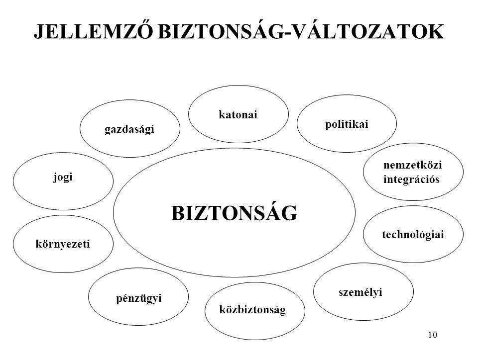 10 JELLEMZŐ BIZTONSÁG-VÁLTOZATOK gazdasági BIZTONSÁG politikai jogi katonai környezeti személyi technológiai nemzetközi integrációs közbiztonság pénzügyi