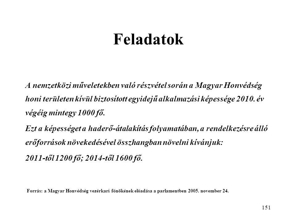 151 Feladatok A nemzetközi műveletekben való részvétel során a Magyar Honvédség honi területen kívül biztosított egyidejű alkalmazási képessége 2010.