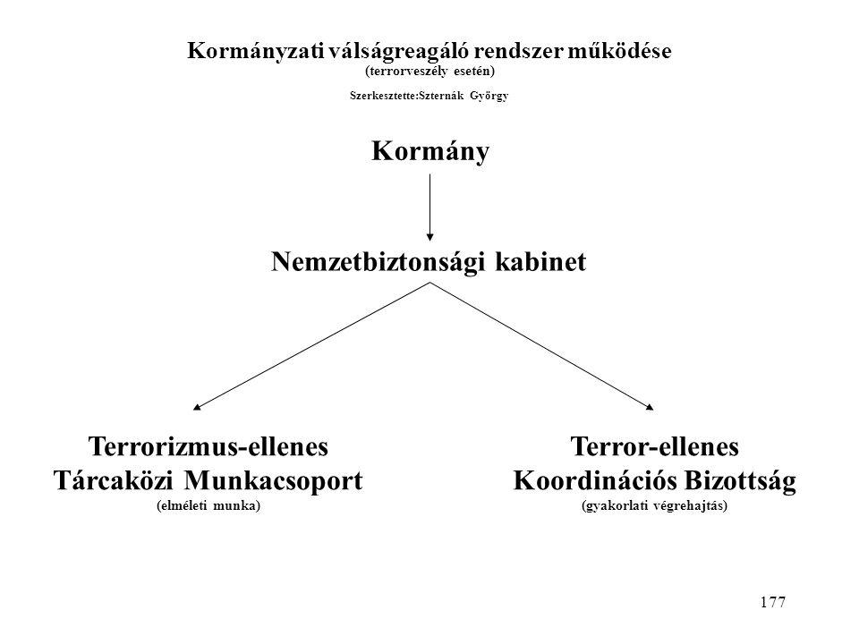 177 Kormányzati válságreagáló rendszer működése (terrorveszély esetén) Szerkesztette:Szternák György Kormány Nemzetbiztonsági kabinet Terrorizmus-ellenes Tárcaközi Munkacsoport (elméleti munka) Terror-ellenes Koordinációs Bizottság (gyakorlati végrehajtás)
