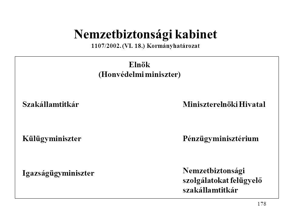 178 Nemzetbiztonsági kabinet 1107/2002.(VI.