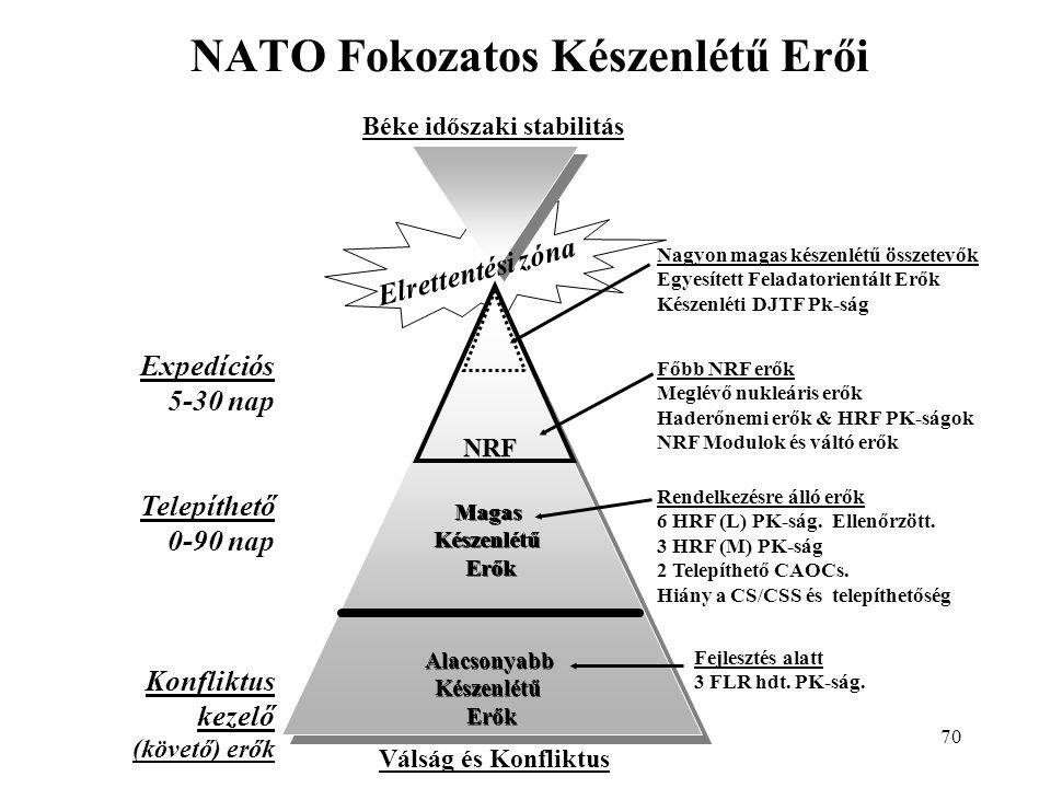 70 NATO Fokozatos Készenlétű Erői Béke időszaki stabilitás Válság és Konfliktus Expedíciós 5-30 nap Telepíthető 0-90 nap Konfliktus kezelő (követő) erők NRF Magas Készenlétű Erők Magas Készenlétű Erők Alacsonyabb Készenlétű Erők Alacsonyabb Készenlétű Erők Elrettentési zóna Nagyon magas készenlétű összetevők Egyesített Feladatorientált Erők Készenléti DJTF Pk-ság Főbb NRF erők Meglévő nukleáris erők Haderőnemi erők & HRF PK-ságok NRF Modulok és váltó erők Rendelkezésre álló erők 6 HRF (L) PK-ság.