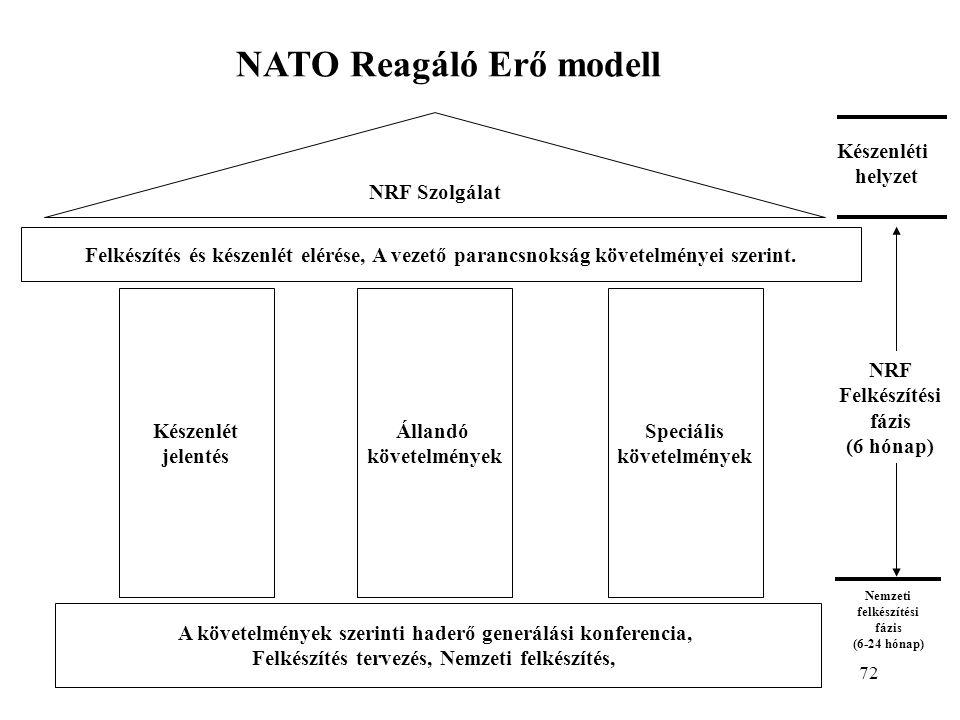 72 Nemzeti felkészítési fázis (6-24 hónap) NATO Reagáló Erő modell Készenlét jelentés Állandó követelmények Speciális követelmények Felkészítés és készenlét elérése, A vezető parancsnokság követelményei szerint.