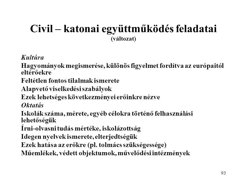 93 Civil – katonai együttműködés feladatai (változat) Kultúra Hagyományok megismerése, különös figyelmet fordítva az európaitól eltérőekre Feltétlen fontos tilalmak ismerete Alapvető viselkedési szabályok Ezek lehetséges következményei erőinkre nézve Oktatás Iskolák száma, mérete, egyéb célokra történő felhasználási lehetőségük Írni-olvasni tudás mértéke, iskolázottság Idegen nyelvek ismerete, elterjedtségük Ezek hatása az erőkre (pl.
