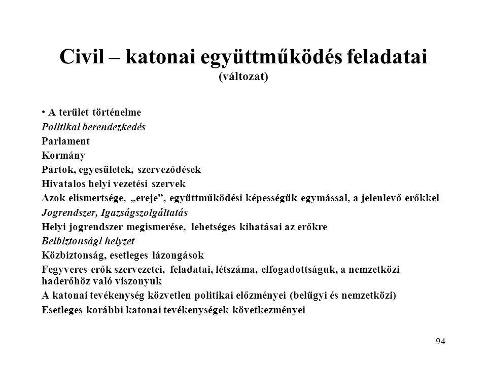 """94 Civil – katonai együttműködés feladatai (változat) A terület történelme Politikai berendezkedés Parlament Kormány Pártok, egyesületek, szerveződések Hivatalos helyi vezetési szervek Azok elismertsége, """"ereje , együttműködési képességük egymással, a jelenlevő erőkkel Jogrendszer, Igazságszolgáltatás Helyi jogrendszer megismerése, lehetséges kihatásai az erőkre Belbiztonsági helyzet Közbiztonság, esetleges lázongások Fegyveres erők szervezetei, feladatai, létszáma, elfogadottságuk, a nemzetközi haderőhöz való viszonyuk A katonai tevékenység közvetlen politikai előzményei (belügyi és nemzetközi) Esetleges korábbi katonai tevékenységek következményei"""