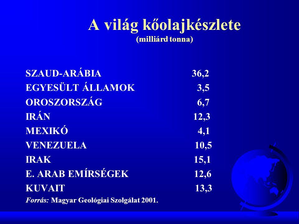 A világ kőolajkészlete (milliárd tonna) SZAUD-ARÁBIA 36,2 EGYESÜLT ÁLLAMOK 3,5 OROSZORSZÁG 6,7 IRÁN 12,3 MEXIKÓ 4,1 VENEZUELA 10,5 IRAK 15,1 E. ARAB E