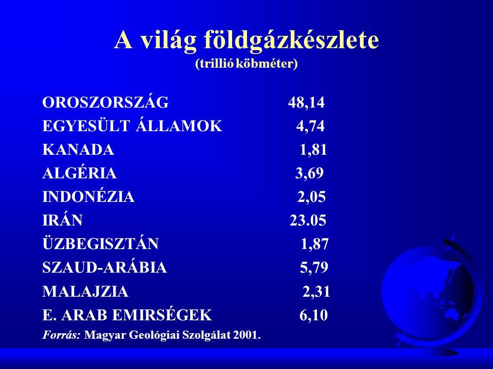 A világ földgázkészlete (trillió köbméter) OROSZORSZÁG 48,14 EGYESÜLT ÁLLAMOK 4,74 KANADA 1,81 ALGÉRIA 3,69 INDONÉZIA 2,05 IRÁN 23.05 ÜZBEGISZTÁN 1,87