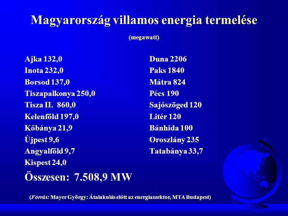 Magyarország villamos energia termelése (megawatt) Ajka 132,0 Inota 232,0 Borsod 137,0 Tiszapalkonya 250,0 Tisza II. 860,0 Kelenföld 197,0 Kőbánya 21,