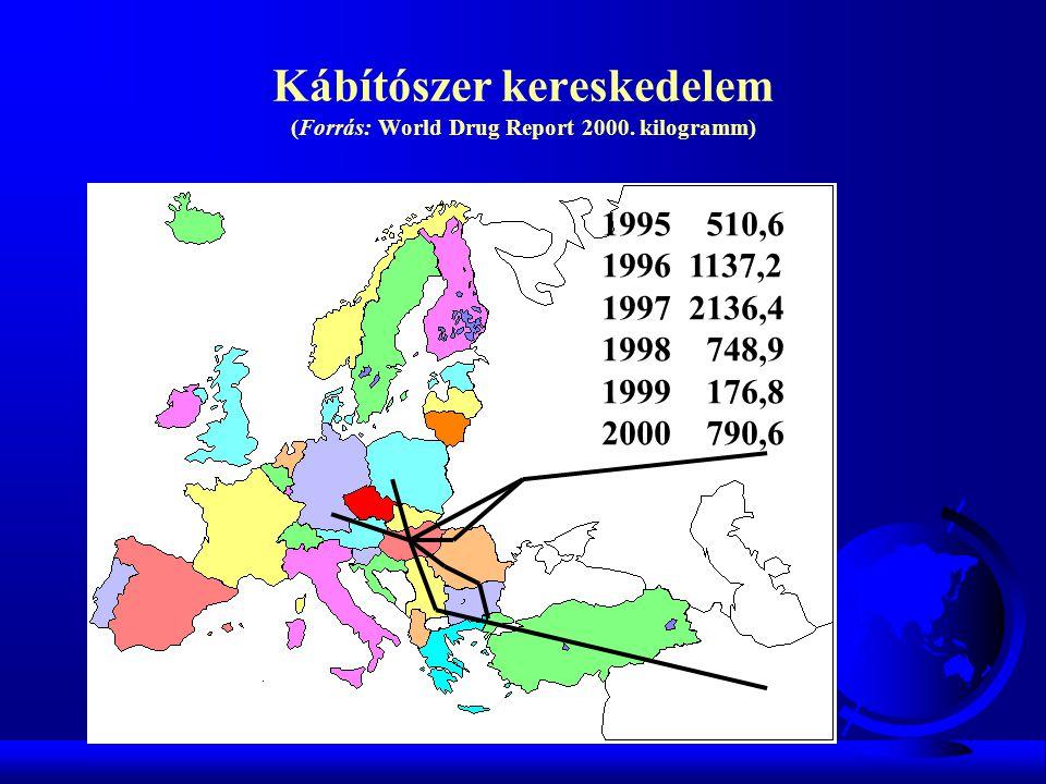 Kábítószer kereskedelem (Forrás: World Drug Report 2000. kilogramm) 1995 510,6 1996 1137,2 1997 2136,4 1998 748,9 1999 176,8 2000 790,6