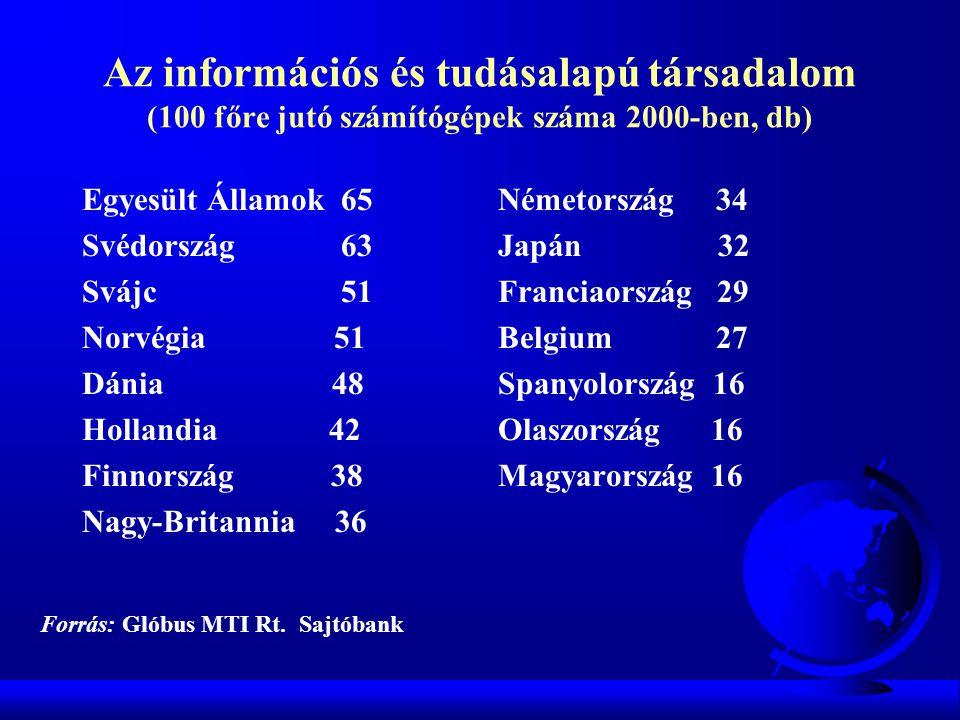 Egyesült Államok 65 Svédország 63 Svájc 51 Norvégia 51 Dánia 48 Hollandia 42 Finnország 38 Nagy-Britannia 36 Németország 34 Japán 32 Franciaország 29
