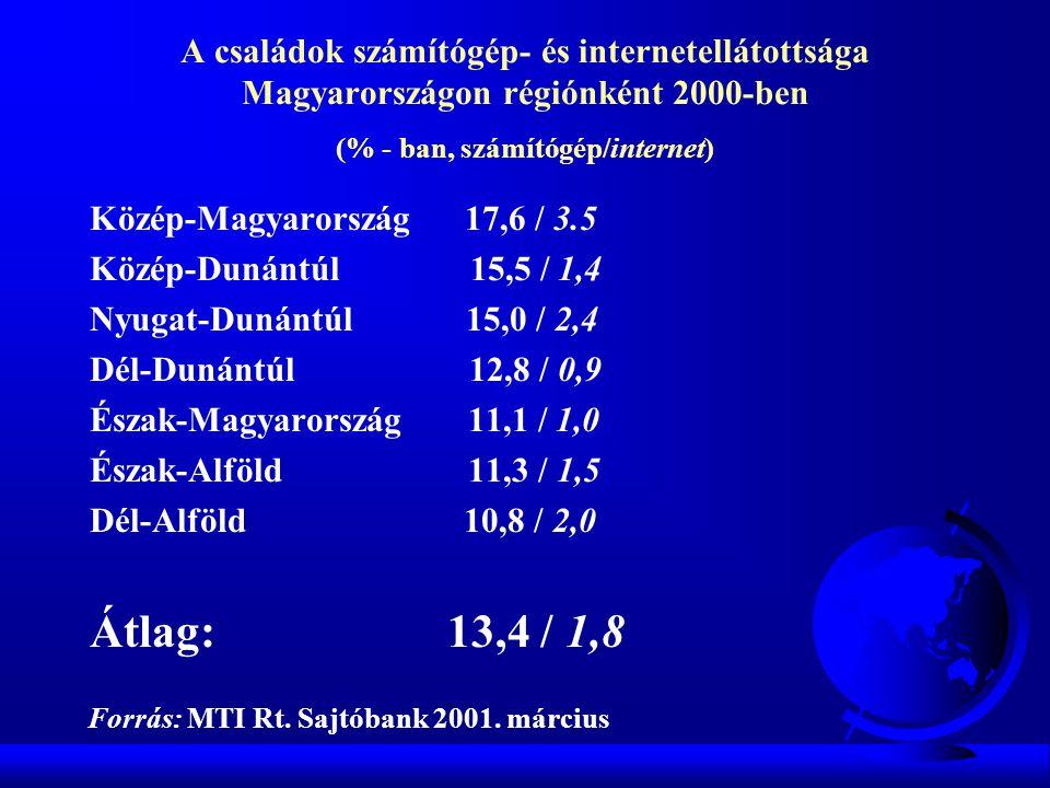 A családok számítógép- és internetellátottsága Magyarországon régiónként 2000-ben (% - ban, számítógép/internet) Közép-Magyarország 17,6 / 3.5 Közép-D