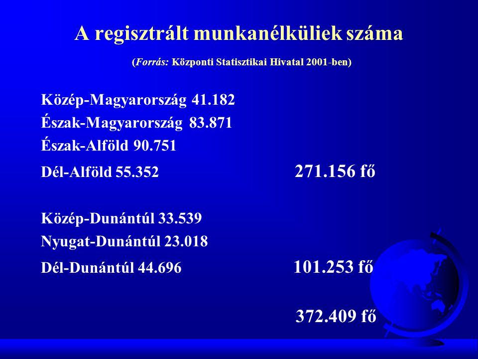 A regisztrált munkanélküliek száma (Forrás: Központi Statisztikai Hivatal 2001-ben) Közép-Magyarország 41.182 Észak-Magyarország 83.871 Észak-Alföld 9