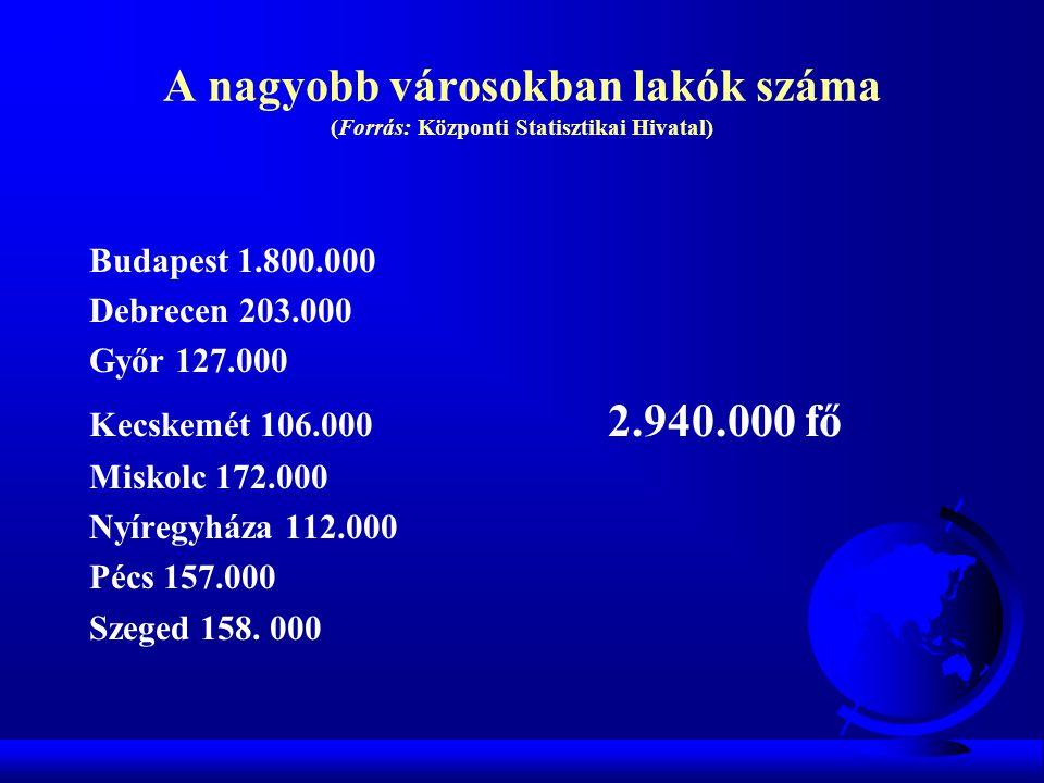 A nagyobb városokban lakók száma (Forrás: Központi Statisztikai Hivatal) Budapest 1.800.000 Debrecen 203.000 Győr 127.000 Kecskemét 106.000 2.940.000