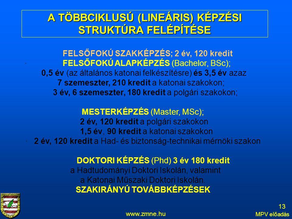www.zmne.hu MPV előadás FELSŐFOKÚ SZAKKÉPZÉS; 2 év, 120 kredit · FELSŐFOKÚ ALAPKÉPZÉS (Bachelor, BSc); 0,5 év (az általános katonai felkészítésre) és