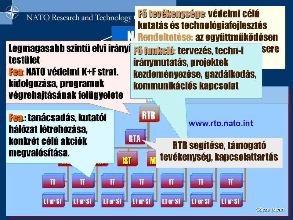 RTO (KTSZ) NAC NAC (ÉAT) MC MC (KB) CNAD CNAD (NFIÉ) Felügyelet szervezeti felépítése www.rto.nato.int Legmagasabb szintű elvi irányító testület Fea F