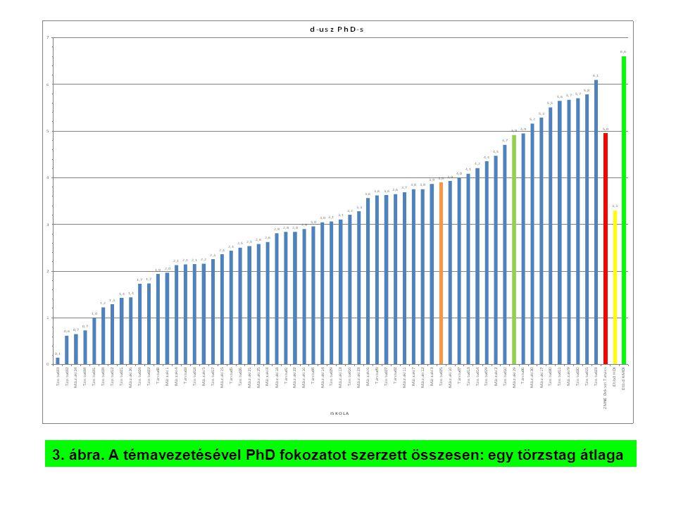 4. ábra. A felvett doktoranduszokból PhD fokozatot szerzettek aránya (u.a.)