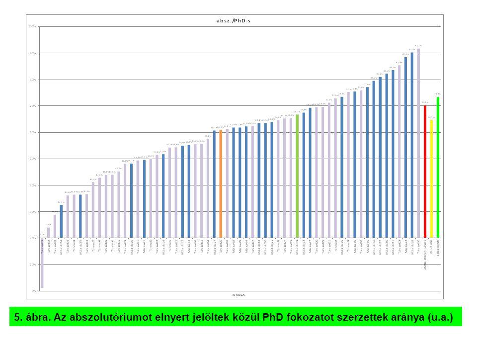 5. ábra. Az abszolutóriumot elnyert jelöltek közül PhD fokozatot szerzettek aránya (u.a.)