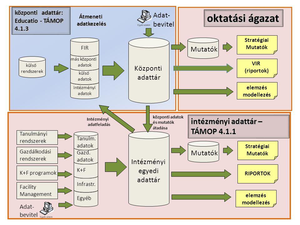 intézményi adatok külső adatok oktatási ágazat Központi adattár más központi adatok Intézményi egyedi adattár Tanulmányi rendszerek Gazdálkodási rends