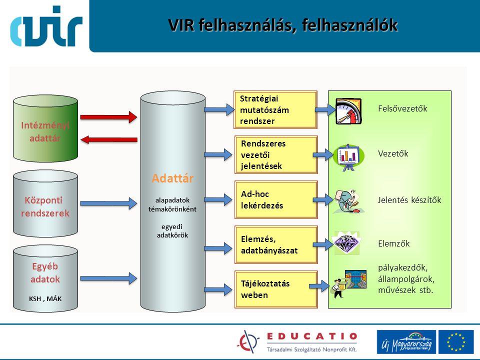 VIR felhasználás, felhasználók Stratégiai mutatószám rendszer Rendszeres vezetői jelentések Ad-hoc lekérdezés Elemzés, adatbányászat Adattár alapadato