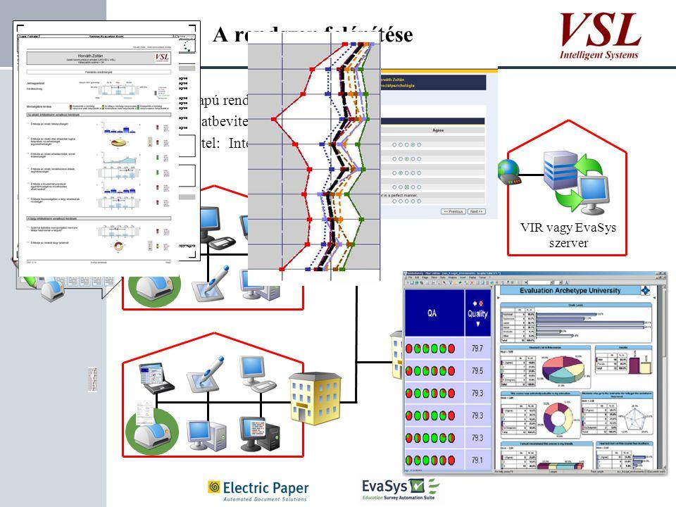 Slide A rendszer felépítése 6 WEB alapú rendszer Helyi adatbevitel, szkennelés Adatátvitel: Internet / Intranet VIR vagy EvaSys szerver
