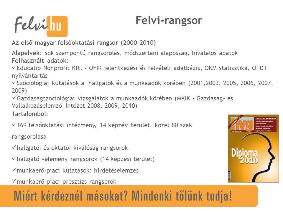 Felvi-rangsor Az első magyar felsőoktatási rangsor (2000-2010) Alapelvek: sok szempontú rangsorolás, módszertani alaposság, hivatalos adatok Felhasznált adatok: Educatio Nonprofit Kft.