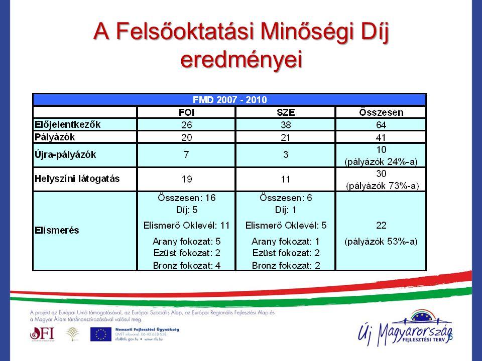 Koncepcionális kérdések 1.Elismerési szintek 2.Jogszabályi környezet 3.Díj folyamat irányítása 4.A díj folyamat ütemezhetősége 5.Támogató környezet 6.Értékelés 7.Döntés 8.Visszacsatolás 9.Fejlesztés