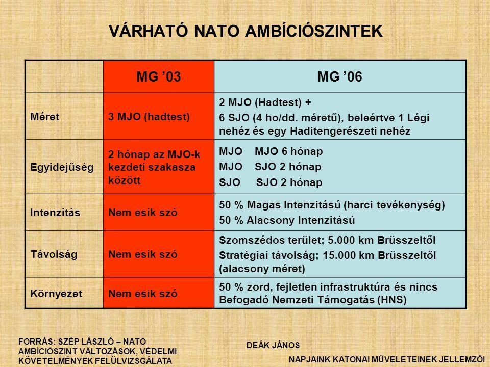 VÁRHATÓ NATO AMBÍCIÓSZINTEK MG '03MG '06 Méret3 MJO (hadtest) 2 MJO (Hadtest) + 6 SJO (4 ho/dd. méretű), beleértve 1 Légi nehéz és egy Haditengerészet