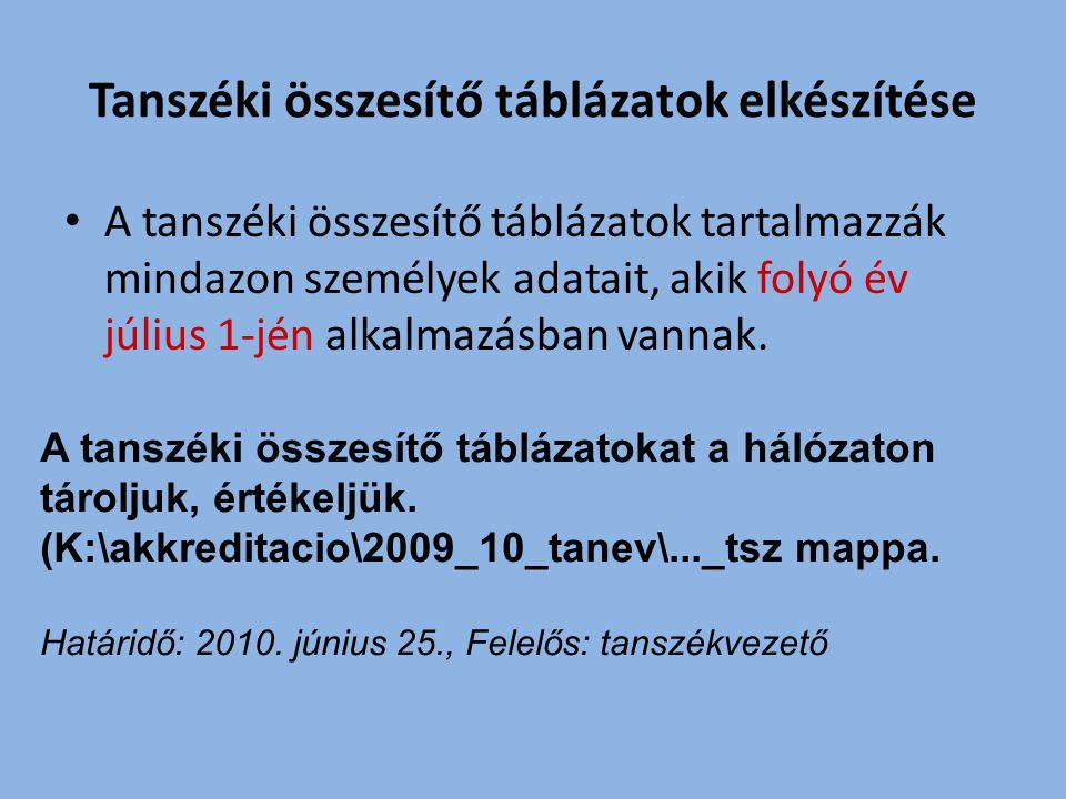 Intézeti összesítő táblázatok elkészítése A tanszéki táblázatok alapján készül az intézeti önértékelés Az intézeti táblázatokat a kari hálózaton rögzítjük, értékeljük K:\akkreditacio\2009_10_tanev\...Int m appa.