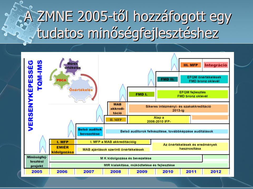 A ZMNE 2005-től hozzáfogott egy tudatos minőségfejlesztéshez Önértékelés Mérés értékelés