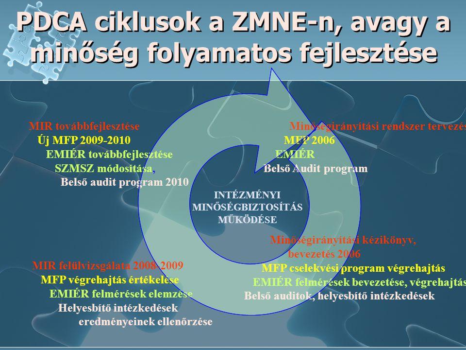 PDCA ciklusok a ZMNE-n, avagy a minőség folyamatos fejlesztése INTÉZMÉNYI MINŐSÉGBIZTOSÍTÁS MŰKÖDÉSE Minőségirányítási rendszer tervezése MFP 2006 EMI