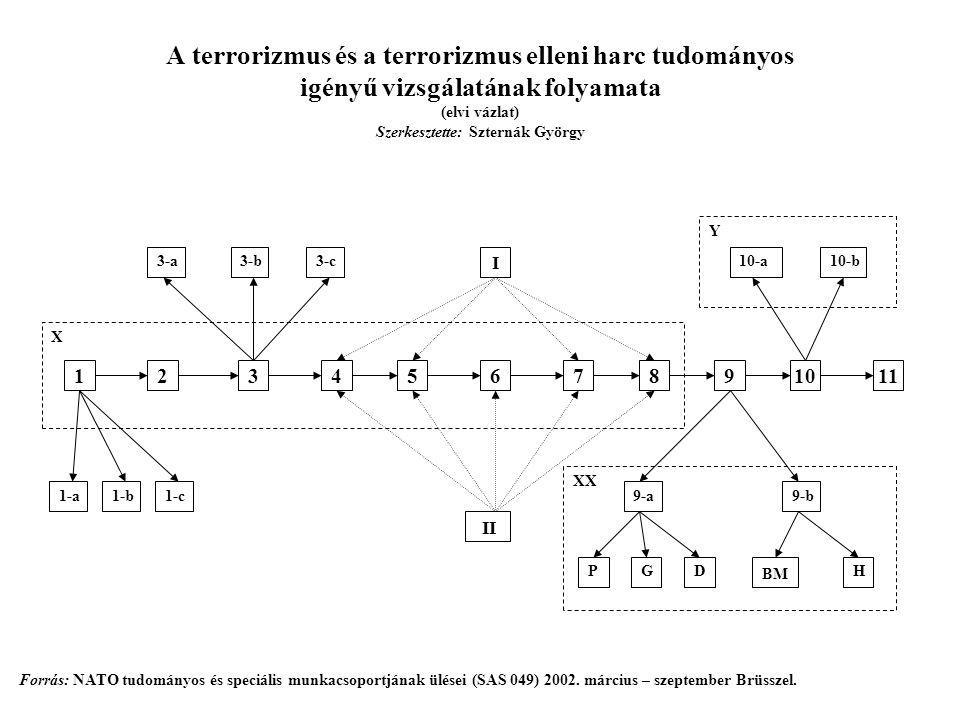 A terrorizmus és a terrorizmus elleni harc tudományos igényű vizsgálatának folyamata (elvi vázlat) Szerkesztette: Szternák György 85 12346791011 I II