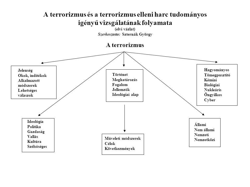 A terrorizmus és a terrorizmus elleni harc tudományos igényű vizsgálatának folyamata (elvi vázlat) Szerkesztette: Szternák György A terrorizmus elleni harc Állami és nem állami szinteken Terrorelhárítás Szervezetek, intézmények Biztonsági szolgálatok Felderítés Technológiák Eszközök Kidolgozott és begyakorolt tervek