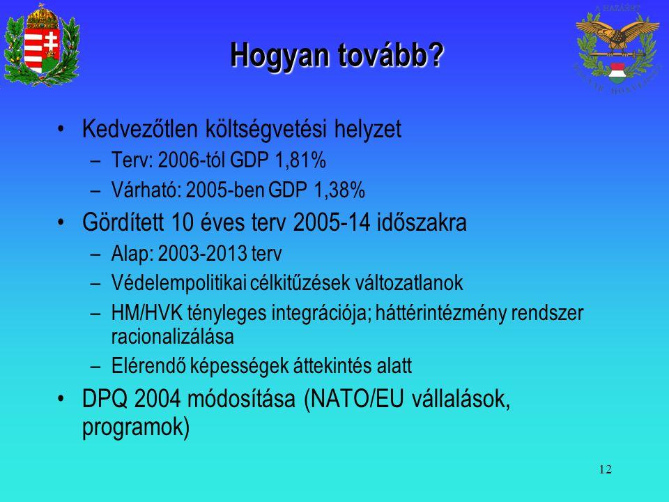 12 Hogyan tovább? Kedvezőtlen költségvetési helyzet –Terv: 2006-tól GDP 1,81% –Várható: 2005-ben GDP 1,38% Gördített 10 éves terv 2005-14 időszakra –A