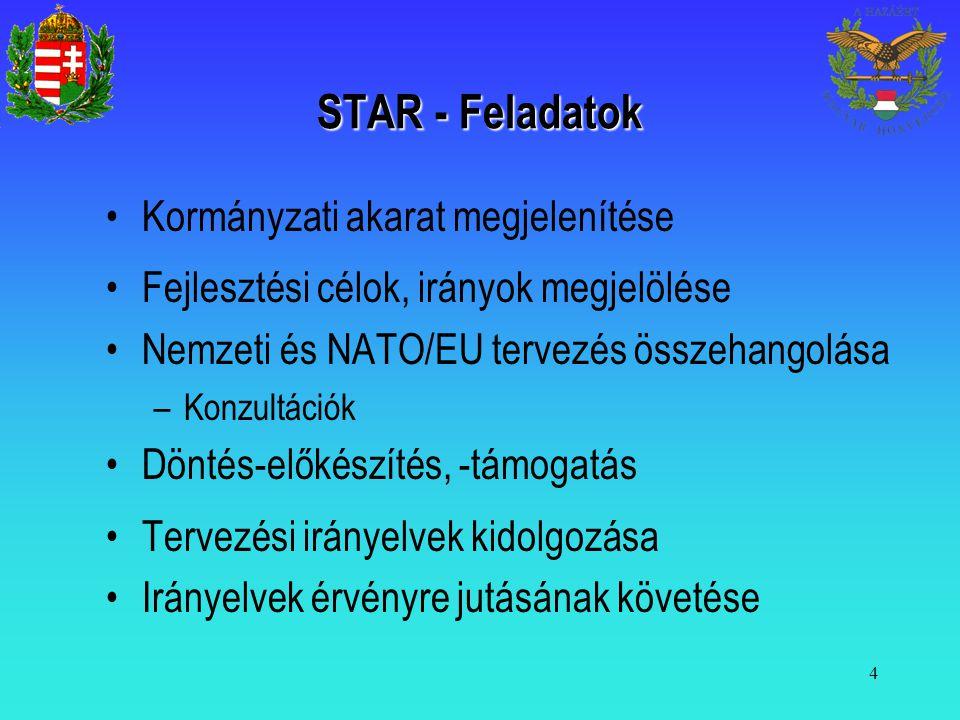 4 STAR - Feladatok Kormányzati akarat megjelenítése Fejlesztési célok, irányok megjelölése Nemzeti és NATO/EU tervezés összehangolása –Konzultációk Dö