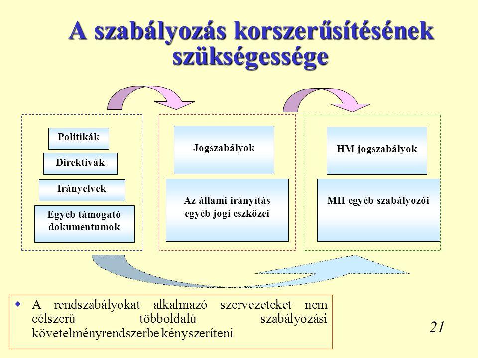 21 A szabályozás korszerűsítésének szükségessége Politikák Direktívák Irányelvek Egyéb támogató dokumentumok Jogszabályok Az állami irányítás egyéb jo