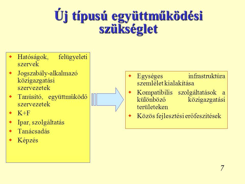 7 Új típusú együttműködési szükséglet  Hatóságok, felügyeleti szervek  Jogszabály-alkalmazó közigazgatási szervezetek  Tanúsító, együttműködő szerv