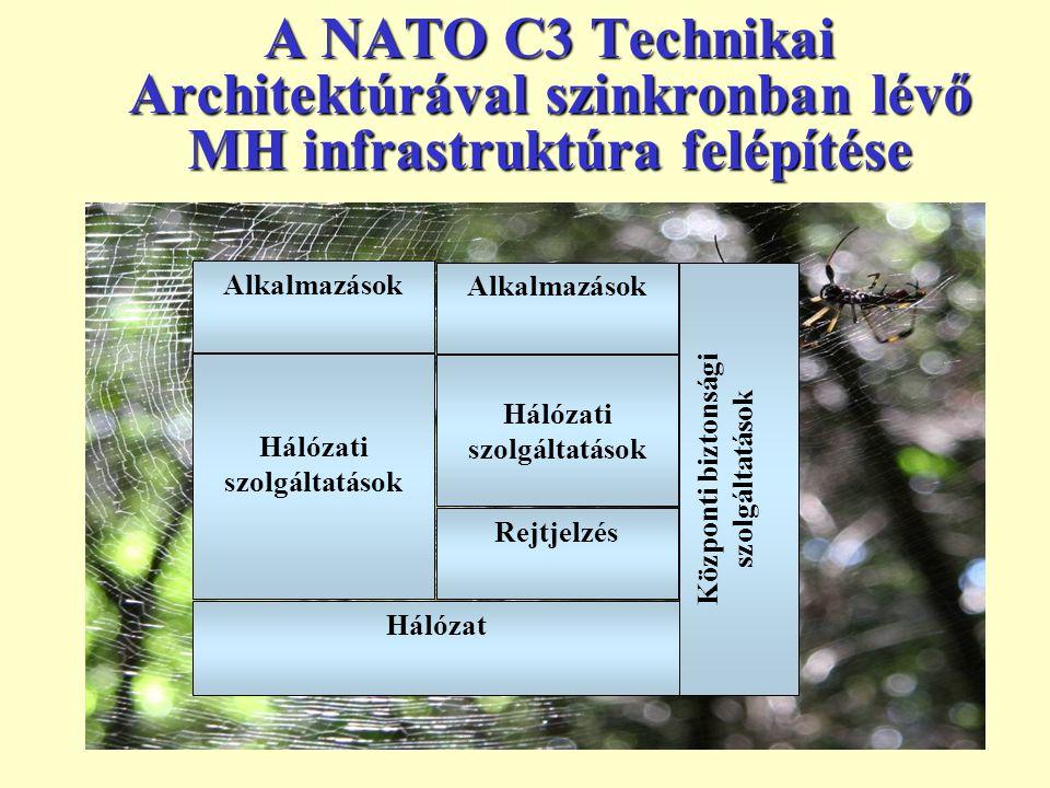 9 A NATO C3 Technikai Architektúrával szinkronban lévő MH infrastruktúra felépítése Hálózat Hálózati szolgáltatások Rejtjelzés Hálózati szolgáltatások