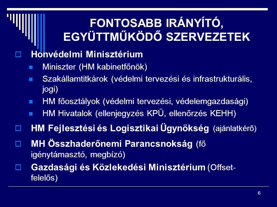 6 FONTOSABB IRÁNYÍTÓ, EGYÜTTMŰKÖDŐ SZERVEZETEK  Honvédelmi Minisztérium Miniszter (HM kabinetfőnök) Szakállamtitkárok (védelmi tervezési és infrastru