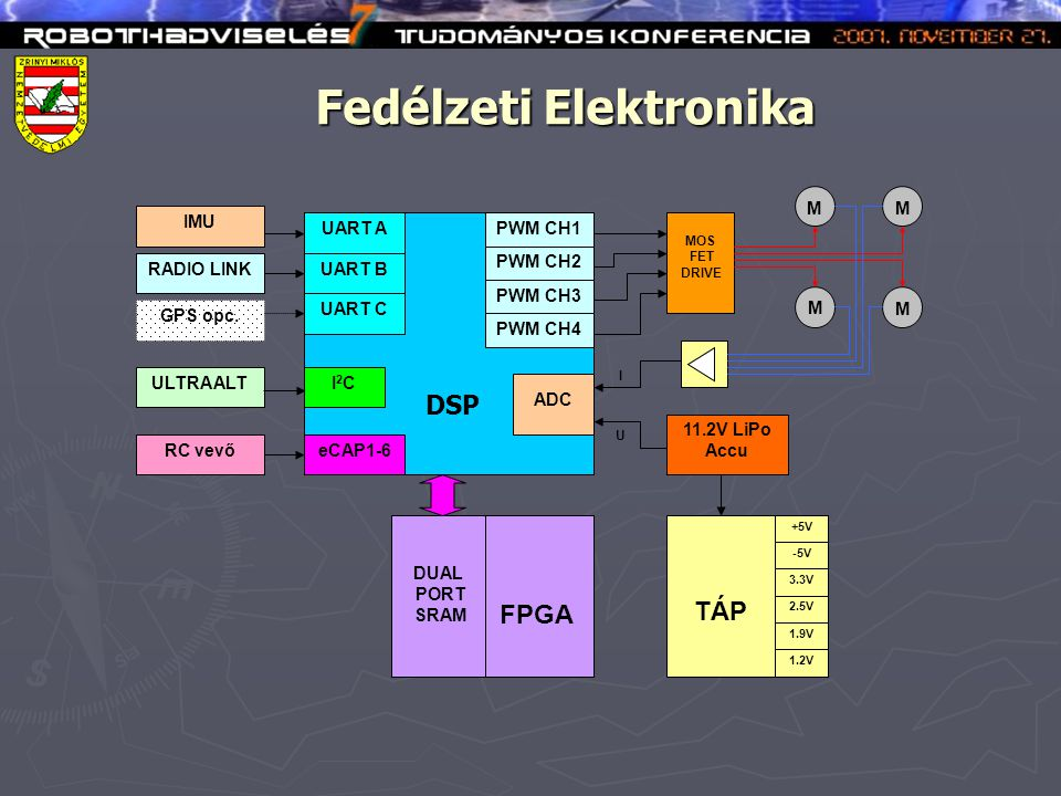 Fedélzeti Elektronika DSP FPGA UART A DUAL PORT SRAM PWM CH1 ADC GPS opc.