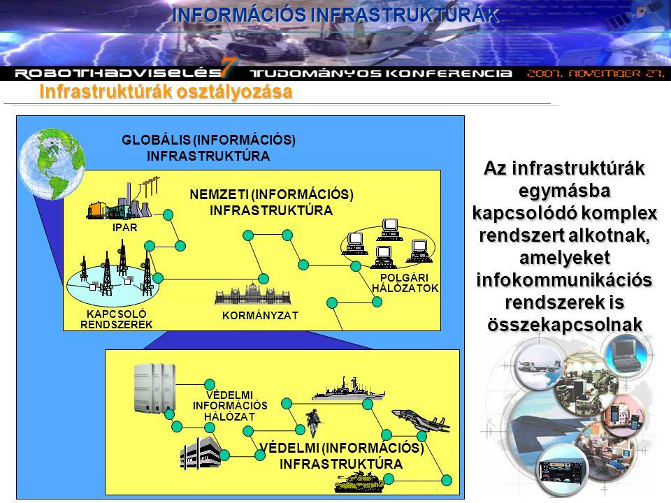 Az infrastruktúrák egymásba kapcsolódó komplex rendszert alkotnak, amelyeket infokommunikációs rendszerek is összekapcsolnak GLOBÁLIS (INFORMÁCIÓS) INFRASTRUKTÚRA NEMZETI (INFORMÁCIÓS) INFRASTRUKTÚRA VÉDELMI (INFORMÁCIÓS) INFRASTRUKTÚRA IPAR KAPCSOLÓ RENDSZEREK KORMÁNYZAT POLGÁRI HÁLÓZATOK VÉDELMI INFORMÁCIÓS HÁLÓZAT INFORMÁCIÓS INFRASTRUKTÚRÁK Infrastruktúrák osztályozása
