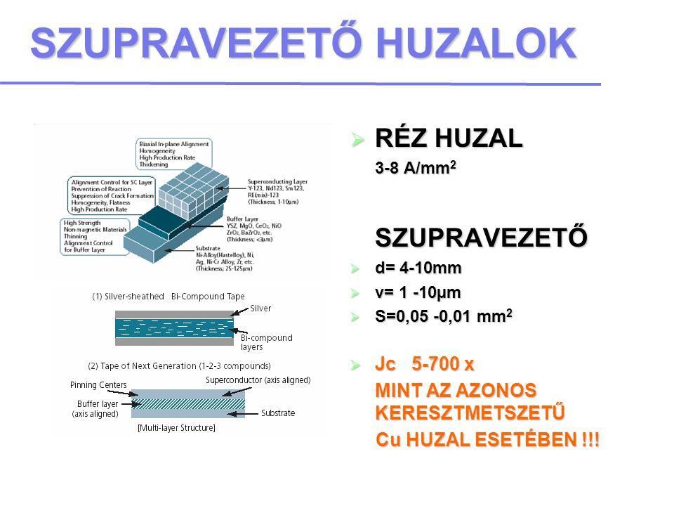 SZUPRAVEZETŐ HUZALOK  RÉZ HUZAL  3-8 A/mm 2  SZUPRAVEZETŐ  d= 4-10mm  v= 1 -10µm  S=0,05 -0,01 mm 2  Jc 5-700 x MINT AZ AZONOS KERESZTMETSZETŰ Cu HUZAL ESETÉBEN !!.