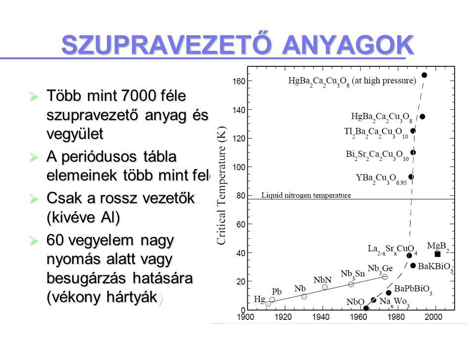SZUPRAVEZETŐ ANYAGOK  Több mint 7000 féle szupravezető anyag és vegyület  A periódusos tábla elemeinek több mint fele  Csak a rossz vezetők (kivéve Al)  60 vegyelem nagy nyomás alatt vagy besugárzás hatására (vékony hártyák)