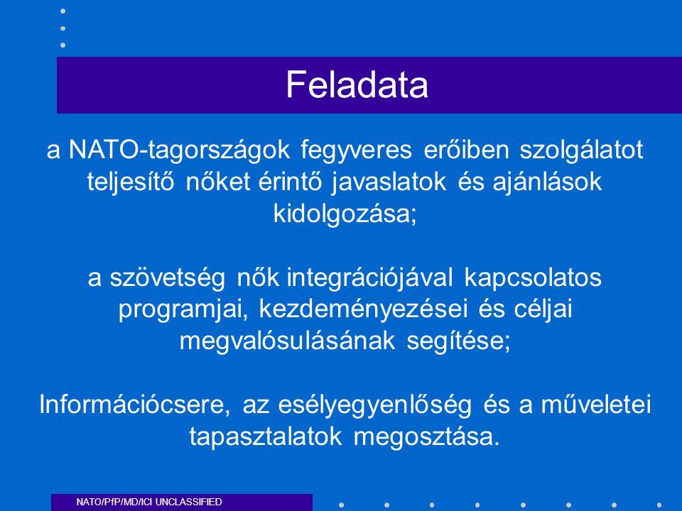 NATO/PfP/MD/ICI UNCLASSIFIED a NATO-tagországok fegyveres erőiben szolgálatot teljesítő nőket érintő javaslatok és ajánlások kidolgozása; a szövetség nők integrációjával kapcsolatos programjai, kezdeményezései és céljai megvalósulásának segítése; Információcsere, az esélyegyenlőség és a műveletei tapasztalatok megosztása.