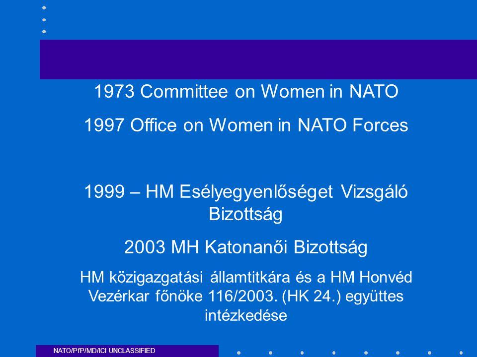 NATO/PfP/MD/ICI UNCLASSIFIED 1973 Committee on Women in NATO 1997 Office on Women in NATO Forces 1999 – HM Esélyegyenlőséget Vizsgáló Bizottság 2003 MH Katonanői Bizottság HM közigazgatási államtitkára és a HM Honvéd Vezérkar főnöke 116/2003.
