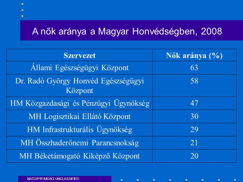 NATO/PfP/MD/ICI UNCLASSIFIED A nők aránya a Magyar Honvédségben, 2008 SzervezetNők aránya (%) Állami Egészségügyi Központ63 Dr.