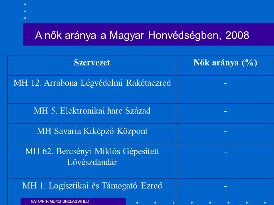 NATO/PfP/MD/ICI UNCLASSIFIED A nők aránya a Magyar Honvédségben, 2008 SzervezetNők aránya (%) MH 12.