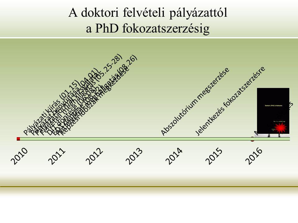 A doktori felvételi pályázattól a PhD fokozatszerzésig 2010201120122013201420152016 Pályázati kiírás (01.15) Pályázat benyújtása (04.01) Pályázat formai vizsgálata Felvételi meghallgatás (05.25-28) Pótfelvételi meghallgatás (08.26) DIT döntése (06.08) EDT döntése (06.22) Képzési időszak megkezdése Abszolutórium megszerzése Jelentkezés fokozatszerzésre Műhelyvita Védés Szigorlat