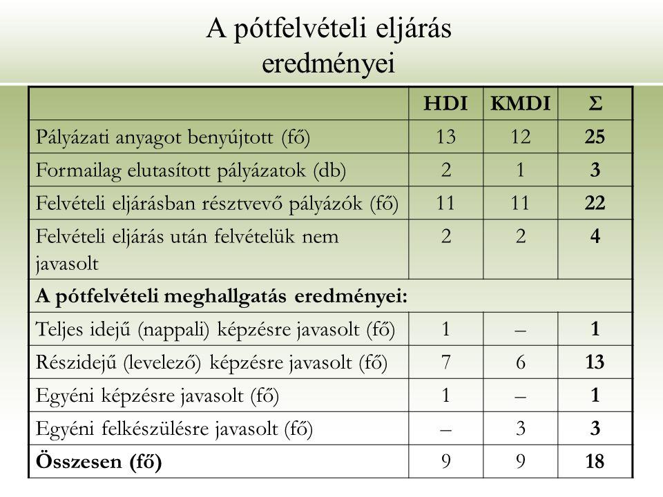 A pótfelvételi eljárás eredményei HDIKMDIΣ Pályázati anyagot benyújtott (fő)131225 Formailag elutasított pályázatok (db)213 Felvételi eljárásban résztvevő pályázók (fő)11 22 Felvételi eljárás után felvételük nem javasolt 224 A pótfelvételi meghallgatás eredményei: Teljes idejű (nappali) képzésre javasolt (fő)1–1 Részidejű (levelező) képzésre javasolt (fő)7613 Egyéni képzésre javasolt (fő)1–1 Egyéni felkészülésre javasolt (fő)–33 Összesen (fő)9918