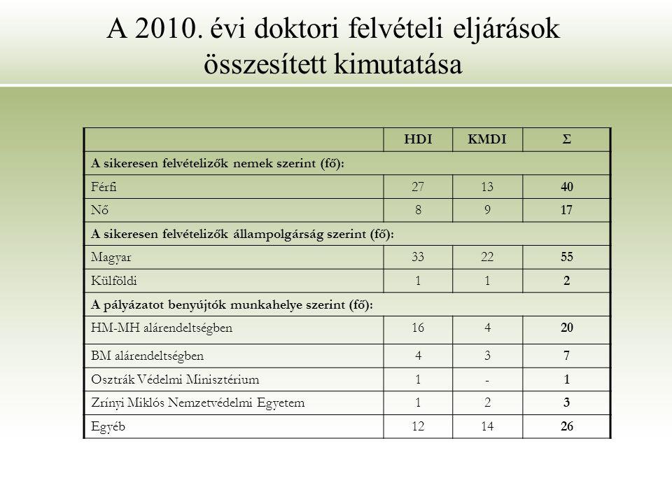 A 2010. évi doktori felvételi eljárások összesített kimutatása HDIKMDIΣ A sikeresen felvételizők nemek szerint (fő): Férfi271340 Nő8917 A sikeresen fe