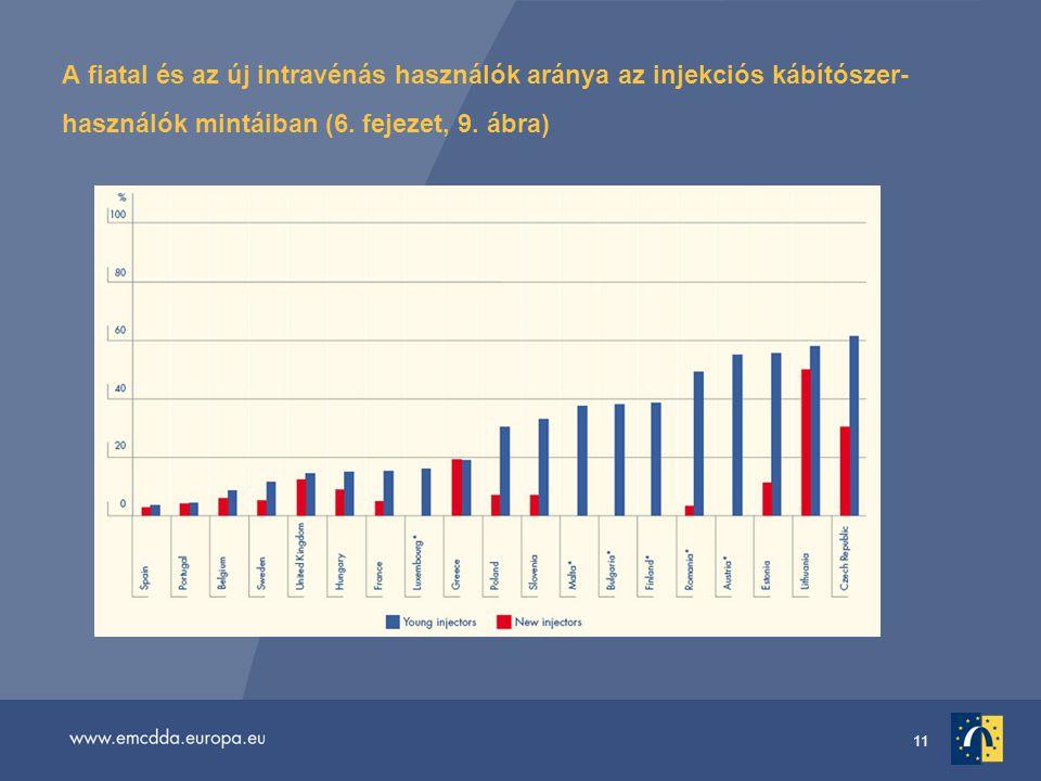 11 A fiatal és az új intravénás használók aránya az injekciós kábítószer- használók mintáiban (6.