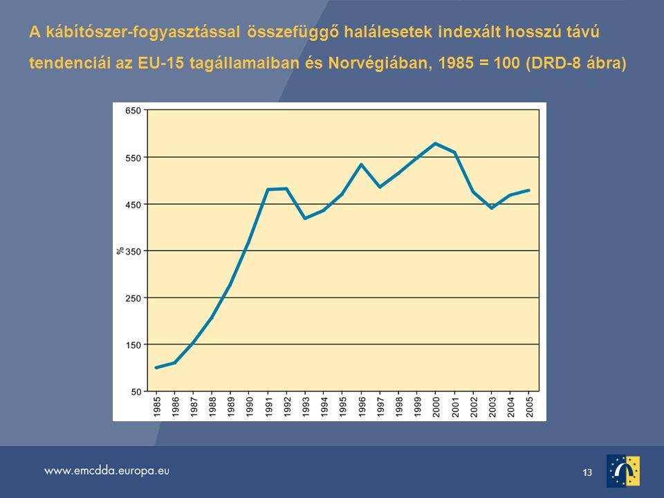 13 A kábítószer-fogyasztással összefüggő halálesetek indexált hosszú távú tendenciái az EU-15 tagállamaiban és Norvégiában, 1985 = 100 (DRD-8 ábra)